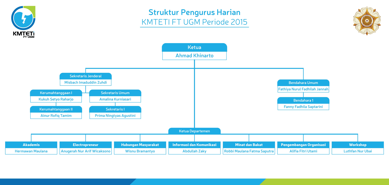 Struktur-PH-2015.png